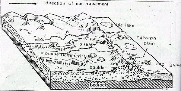 Landforms of Glaciated Lowlands