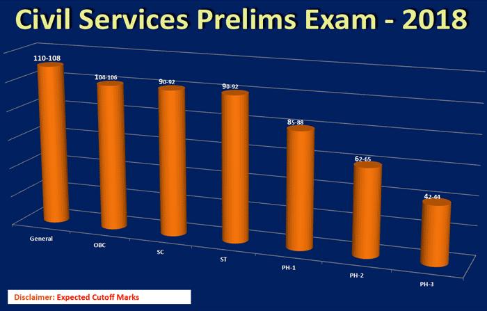 UPSC Pre Exam 2018 Cut off Marks